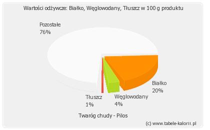 twarog-chudy-pilos