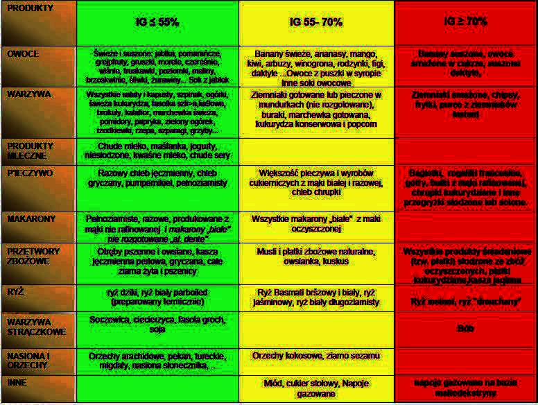 indeks-glikemiczny2